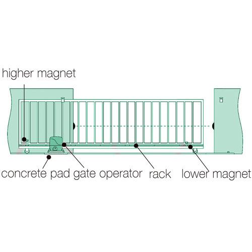 Dwell Lifestyle White 1800kg Galina Automatic Sliding Gate Opener